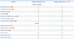 Changes between Partition Assistant Pro 4.0 and new Partition Assistant Pro 5.0, according to http://www.disk-partition.com/specials/papreview.html